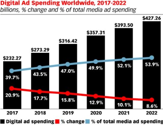 ad spending worldwide 2017-2022